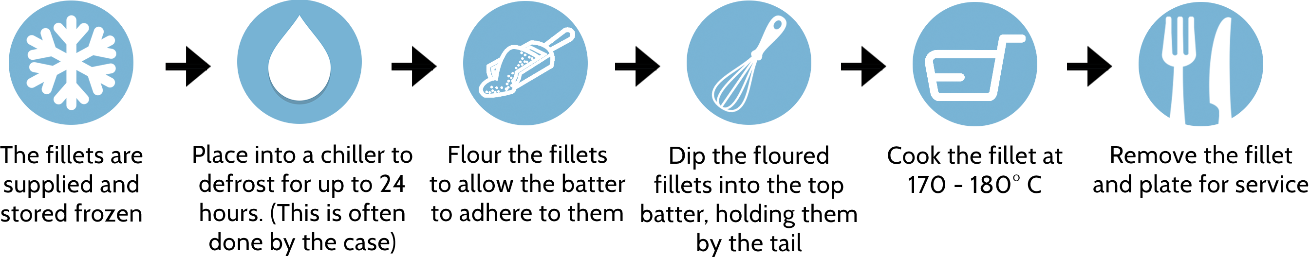 Diagram highlighting the traditional method of battered fish cooking